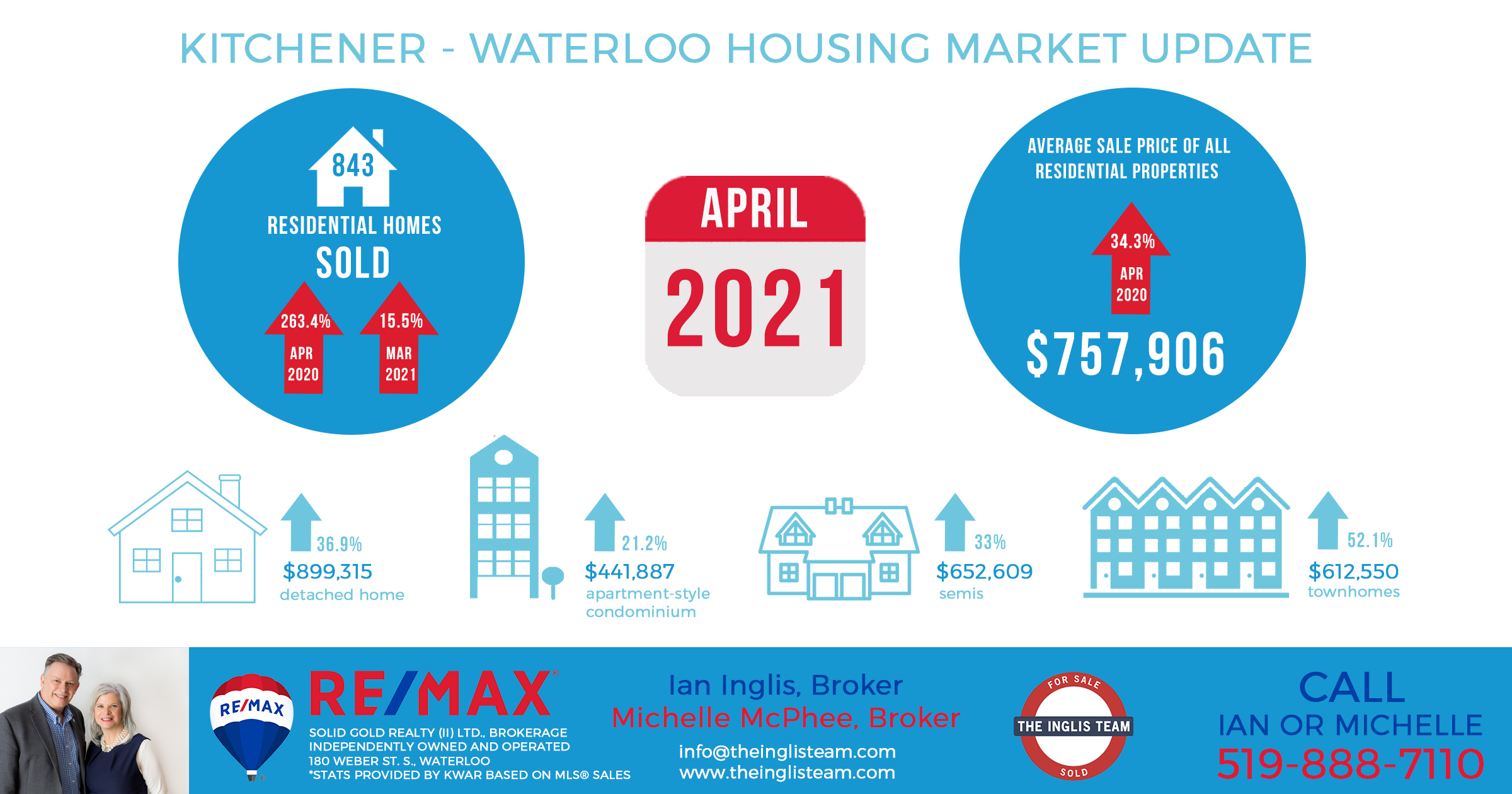 04- 2021 Monthly Market